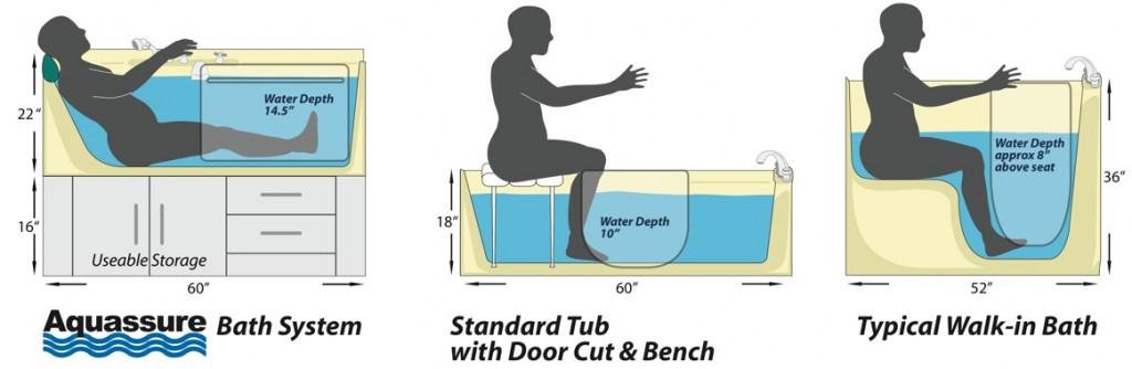 Bathtub Comparisons