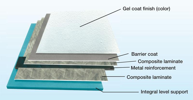 Composite Floor