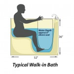 typical walk-in bath bather position